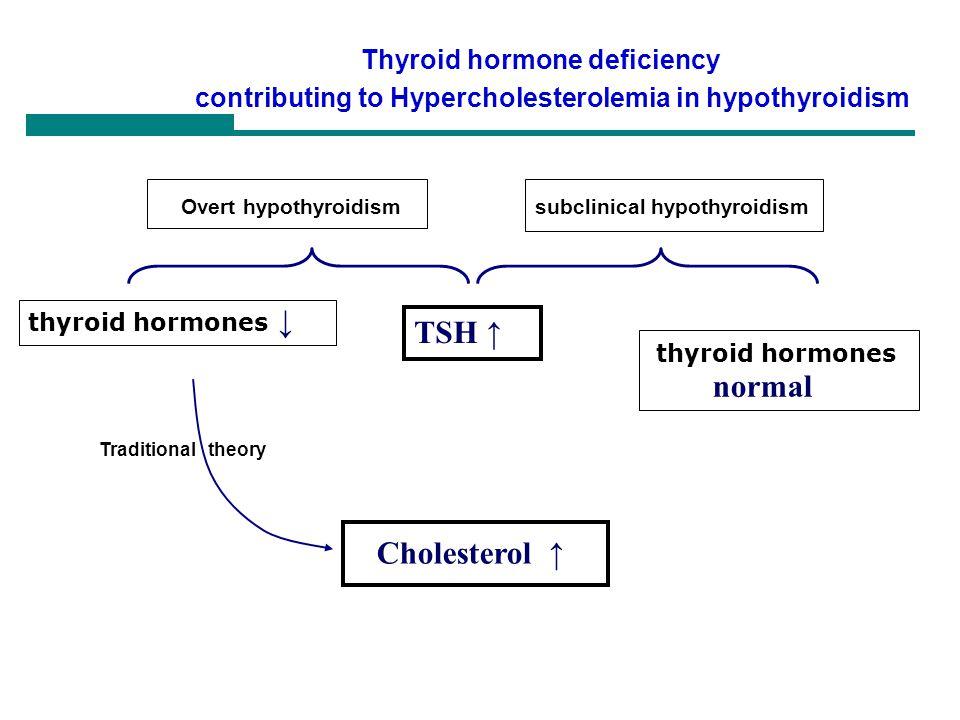 Overt hypothyroidism TSH ↑ thyroid hormones normal Cholesterol ↑
