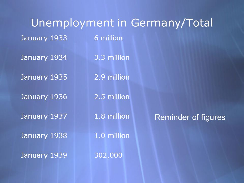 Unemployment in Germany/Total