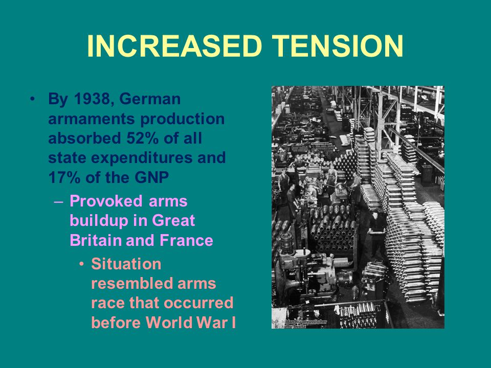 INCREASED TENSION By 1938, German armaments production absorbed 52% of all state expenditures and 17% of the GNP.