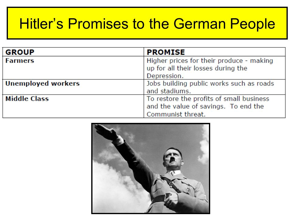Hitler's Promises to the German People