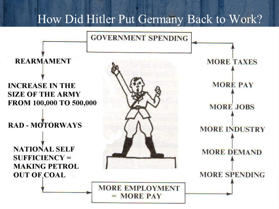 How Did Hitler Put Germany Back to Work