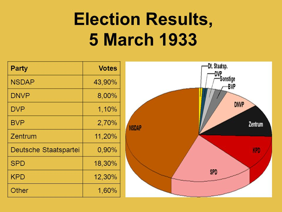 Election Results, 5 March 1933
