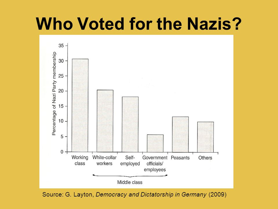 Source: G. Layton, Democracy and Dictatorship in Germany (2009)
