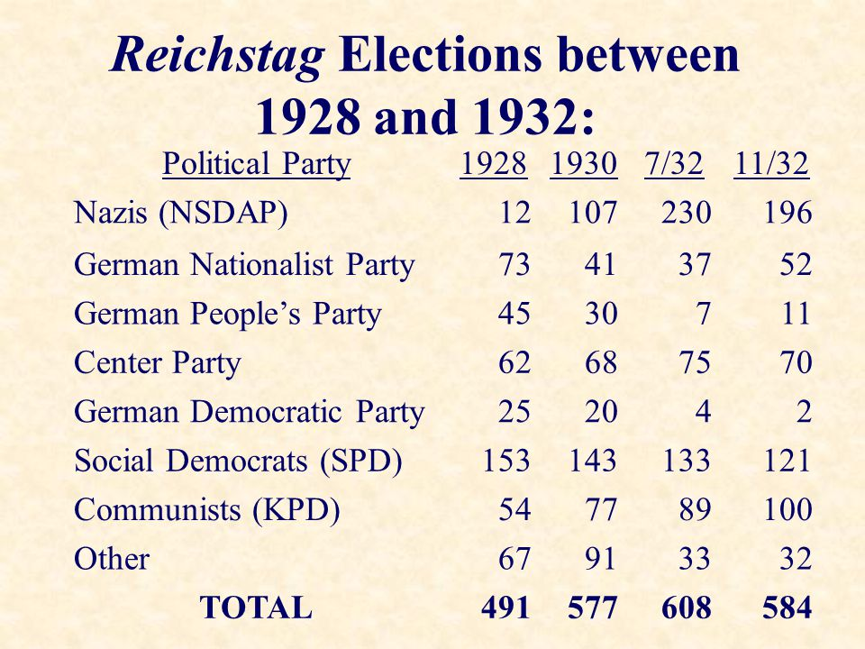Reichstag Elections between 1928 and 1932: