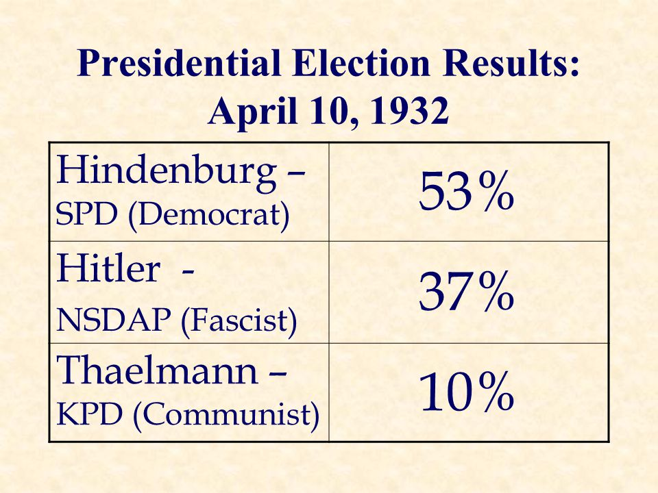 Presidential Election Results: April 10, 1932