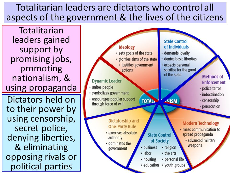 Totalitarian leaders are dictators who control all aspects of the government & the lives of the citizens