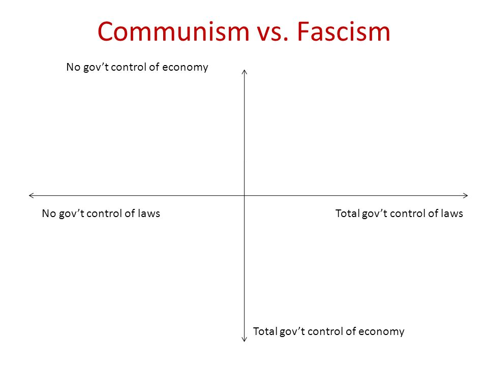 Communism vs. Fascism No gov't control of economy