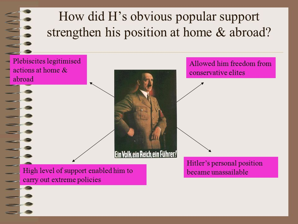 How did H's obvious popular support strengthen his position at home & abroad
