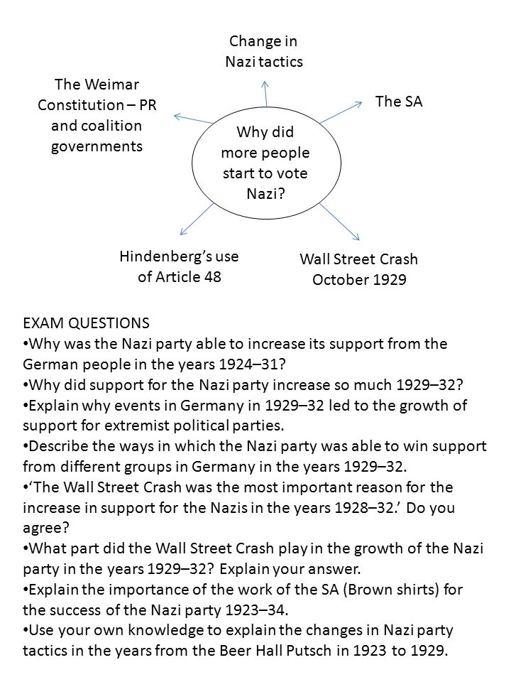 The Weimar Constitution – PR and coalition governments The SA
