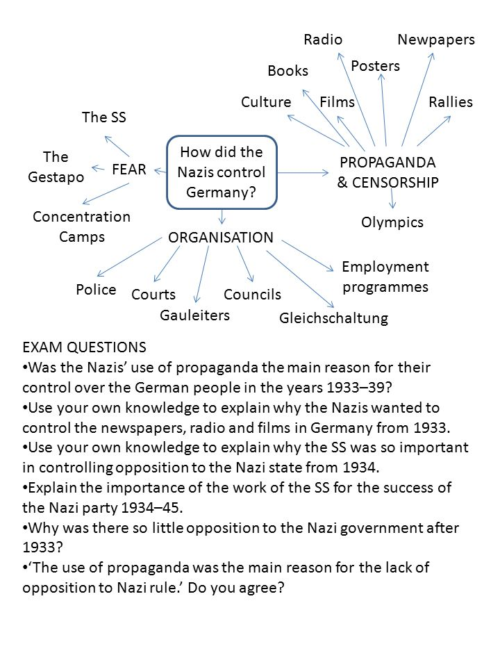 How did the Nazis control Germany The Gestapo PROPAGANDA & CENSORSHIP