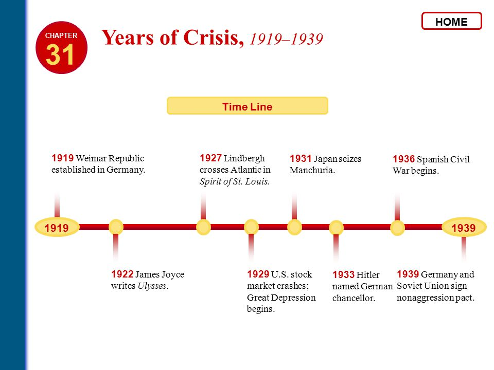 31 Years of Crisis, 1919–1939 HOME Time Line 1919 1939