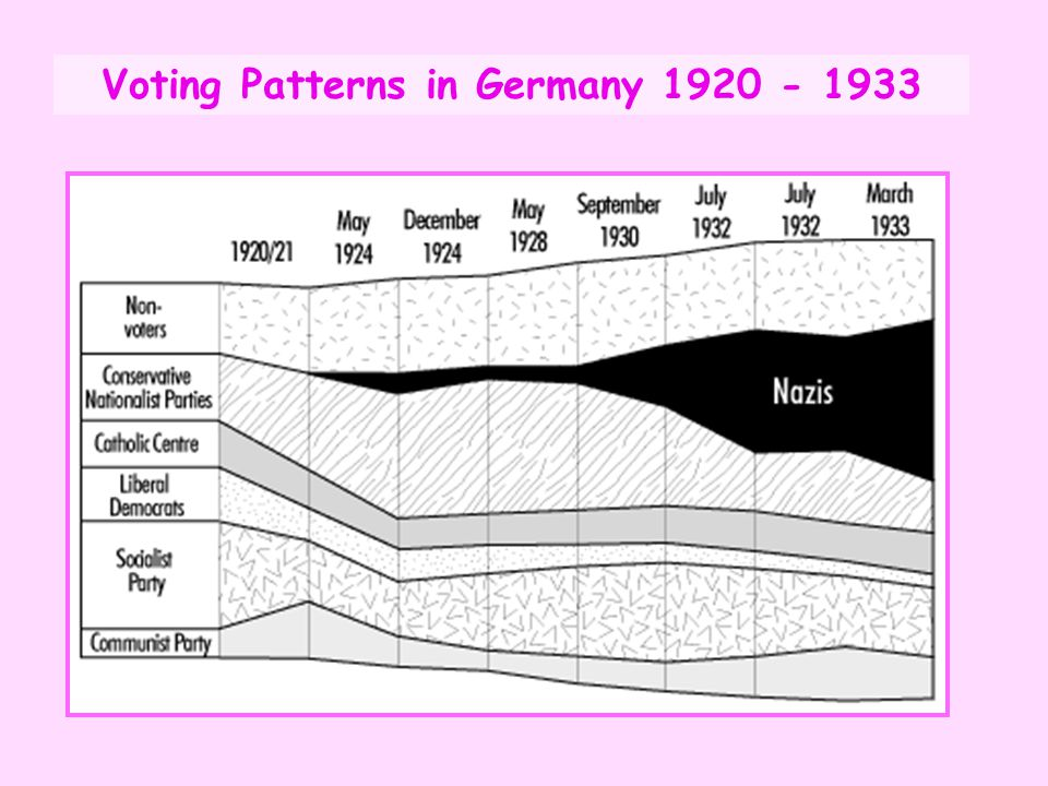 Voting Patterns in Germany 1920 - 1933