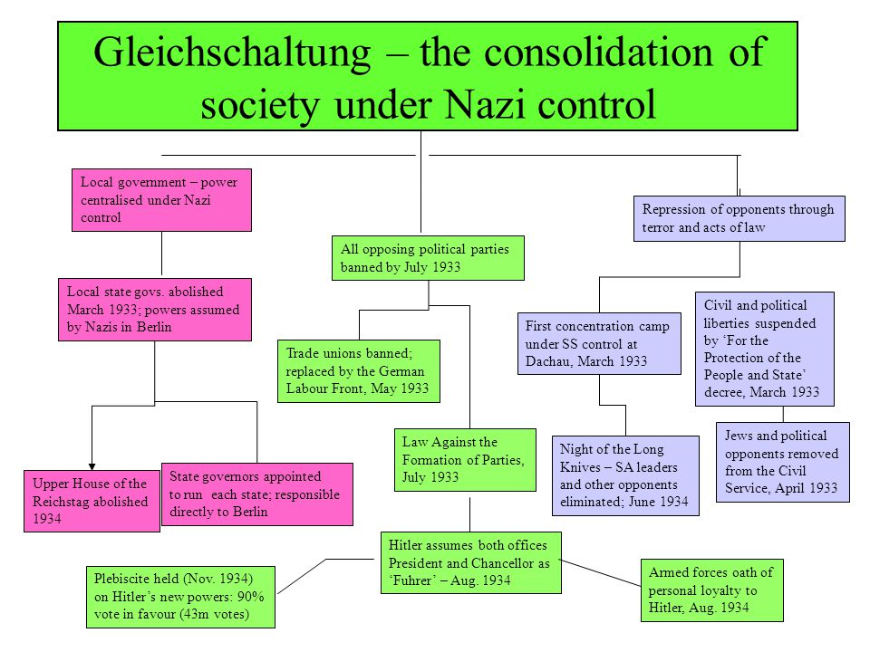 "an analysis of the nazi movement gleichschaltung during the 1933 Between 1928 and 1933, the nazi party grew from being one of many small and   analyze the effect of public spending, in particular highway construction  "" coordination"" or gleichschaltung), to ban trade unions, and to."