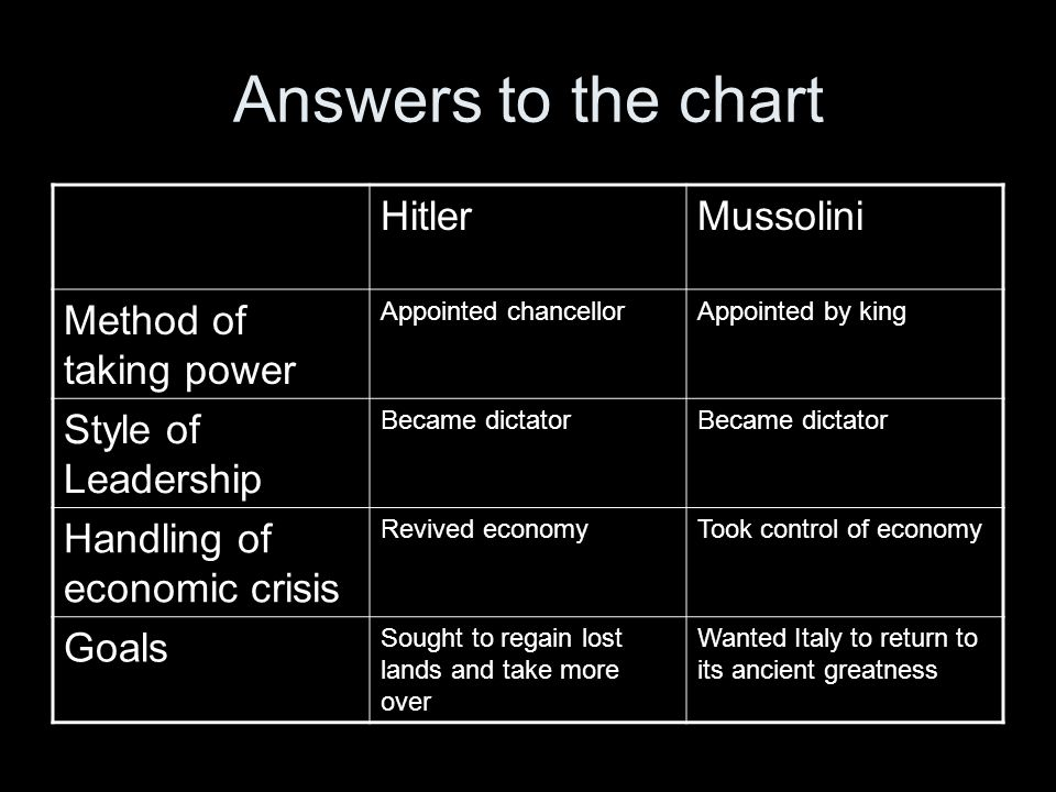 Answers to the chart Hitler Mussolini Method of taking power