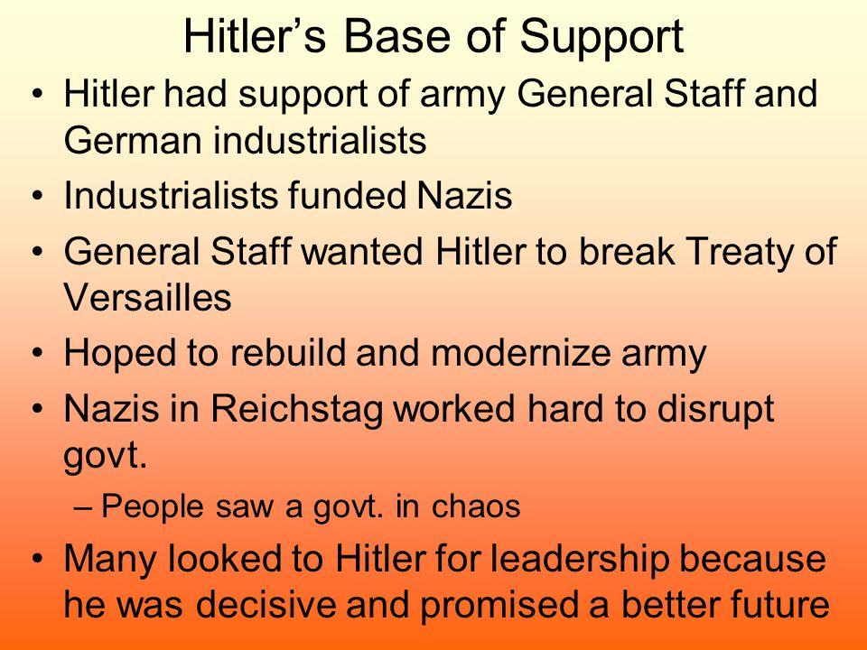 Hitler's Base of Support