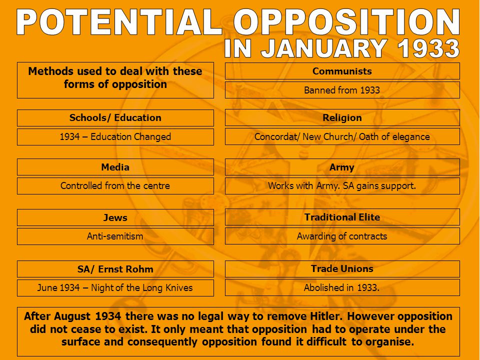 Methods used to deal with these forms of opposition