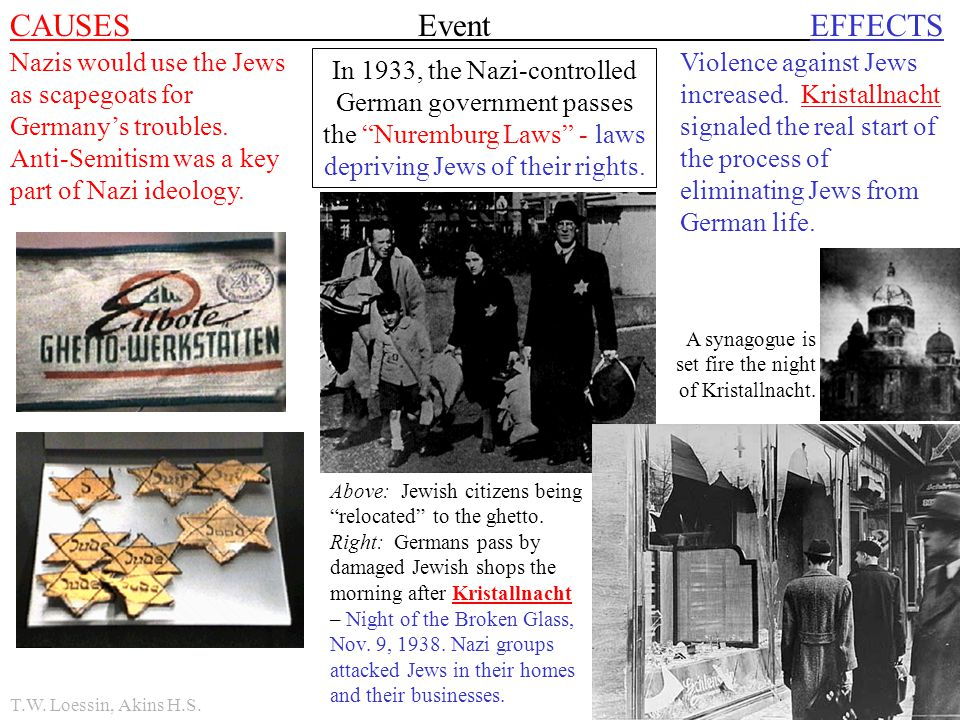 CAUSES Event EFFECTS Nazis would use the Jews as scapegoats for Germany's troubles. Anti-Semitism was a key part of Nazi ideology.