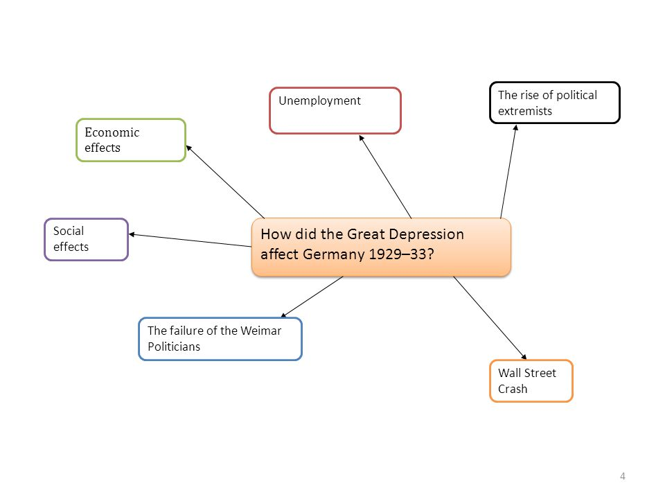 How did the Great Depression affect Germany 1929–33
