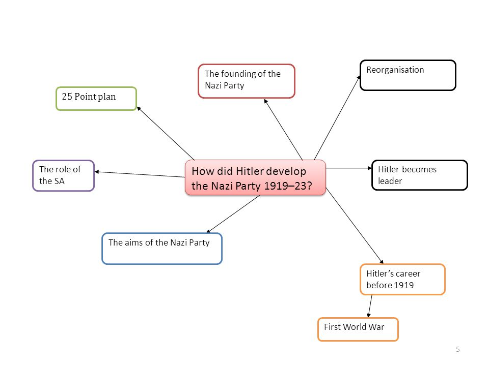 How did Hitler develop the Nazi Party 1919–23