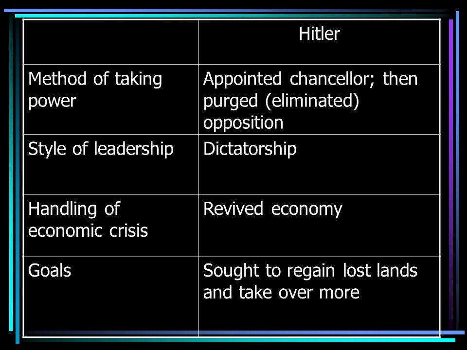 Hitler Method of taking power. Appointed chancellor; then purged (eliminated) opposition. Style of leadership.