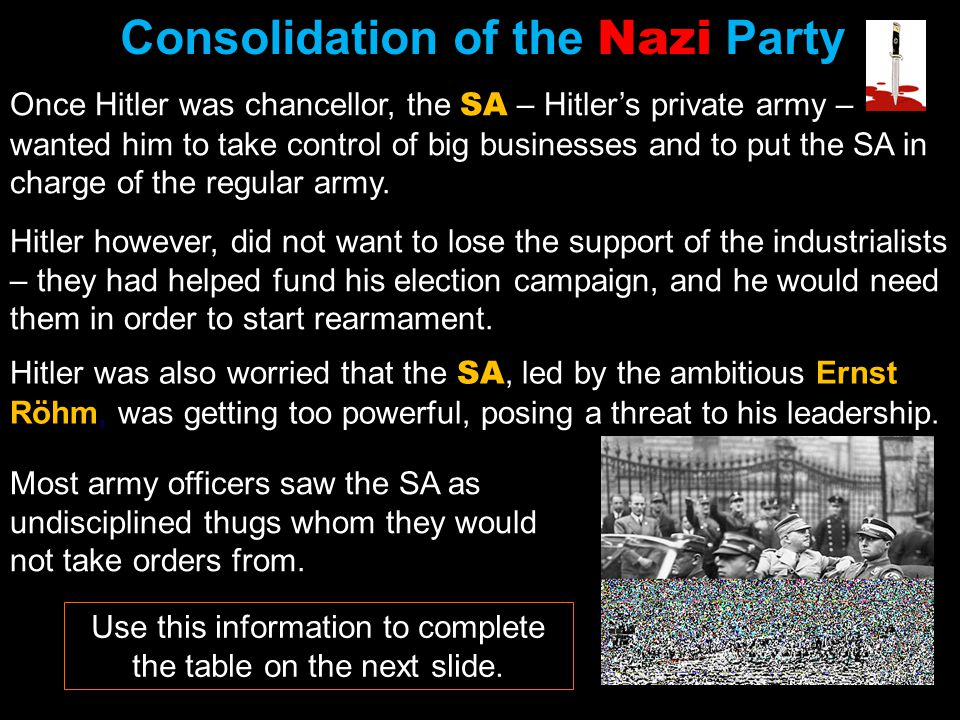 Consolidation of the Nazi Party