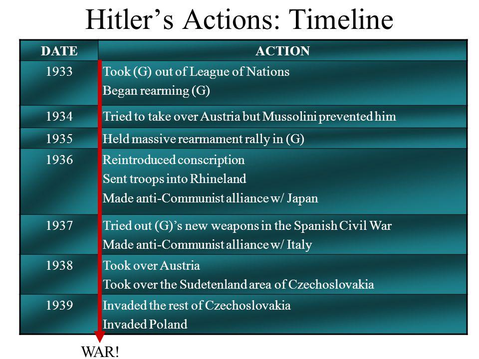 Hitler's Actions: Timeline