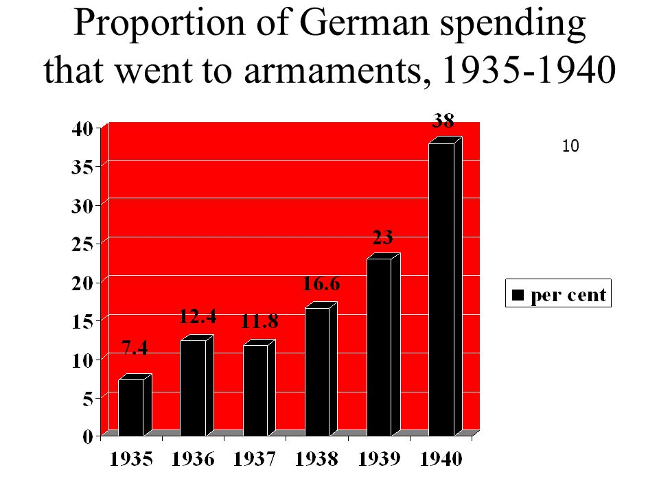 Proportion of German spending that went to armaments, 1935-1940