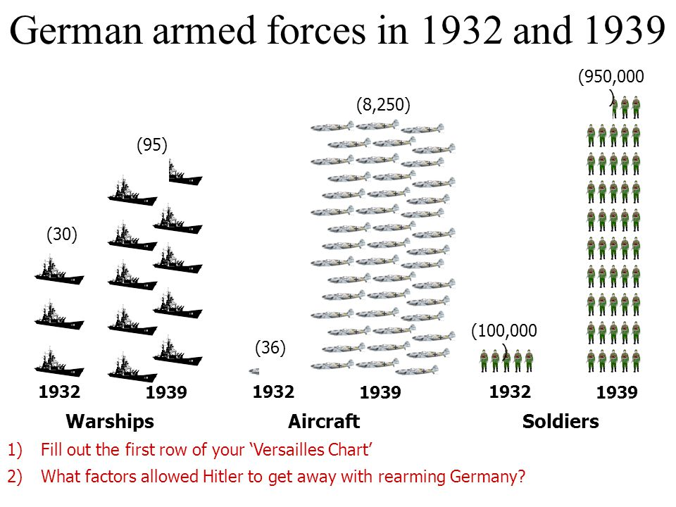 German armed forces in 1932 and 1939