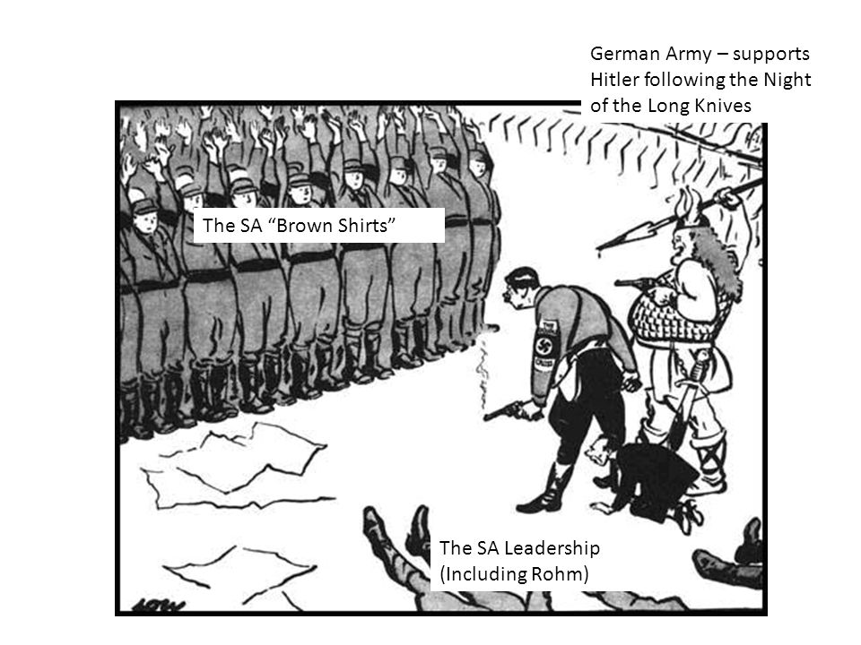 German Army – supports Hitler following the Night of the Long Knives