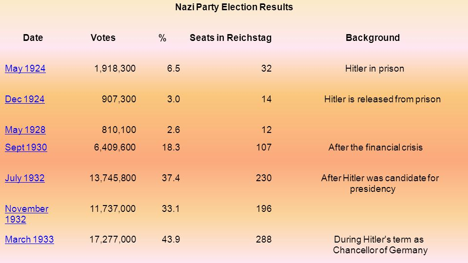 Nazi Party Election Results