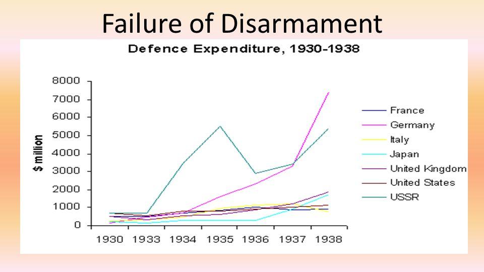 Failure of Disarmament