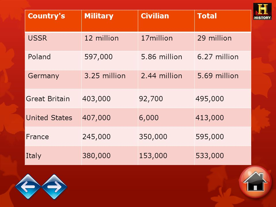 Country s Military. Civilian. Total. USSR. 12 million. 17million. 29 million. Poland. 597,000.