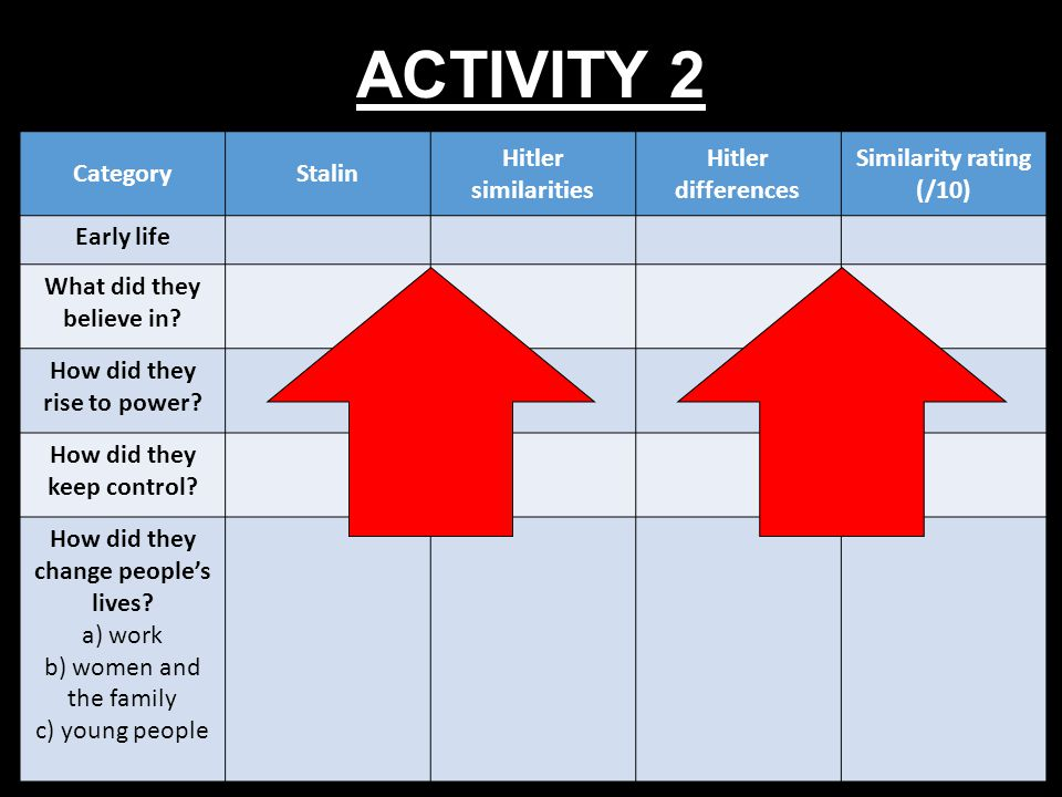 ACTIVITY 2 Category Stalin Hitler similarities Hitler differences
