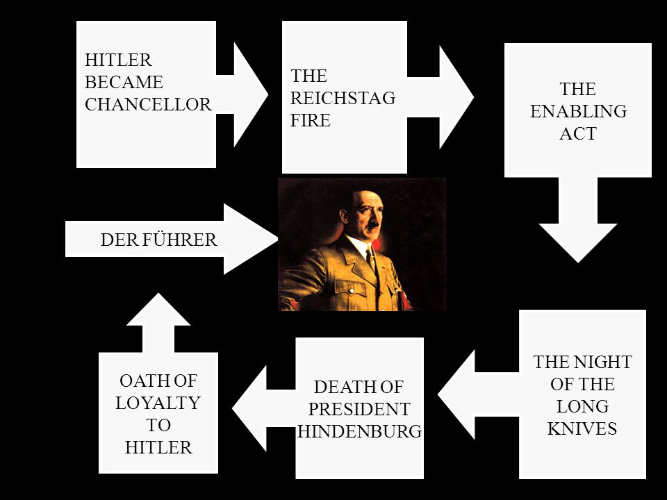 HITLER BECAME. CHANCELLOR. THE. REICHSTAG. FIRE. THE. ENABLING. ACT. DER FÜHRER. OATH OF. LOYALTY.