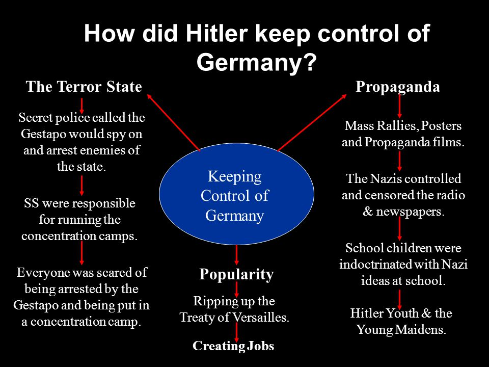 How did Hitler keep control of Germany