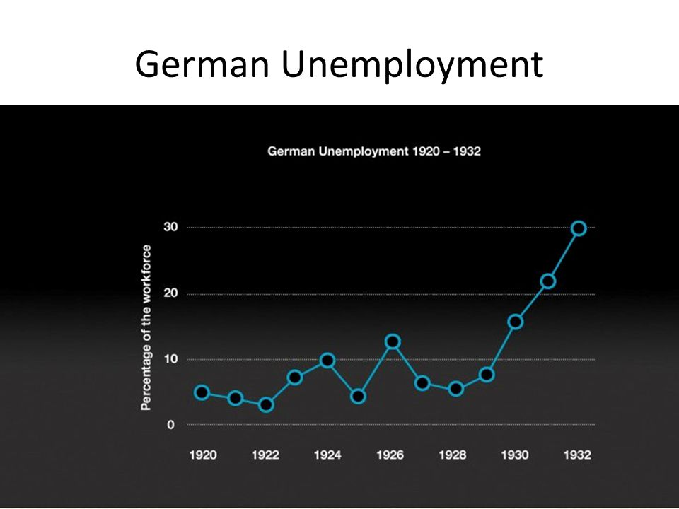 German Unemployment