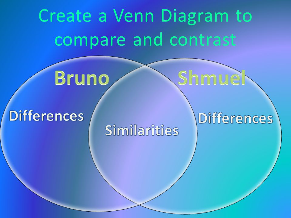 Create a Venn Diagram to compare and contrast