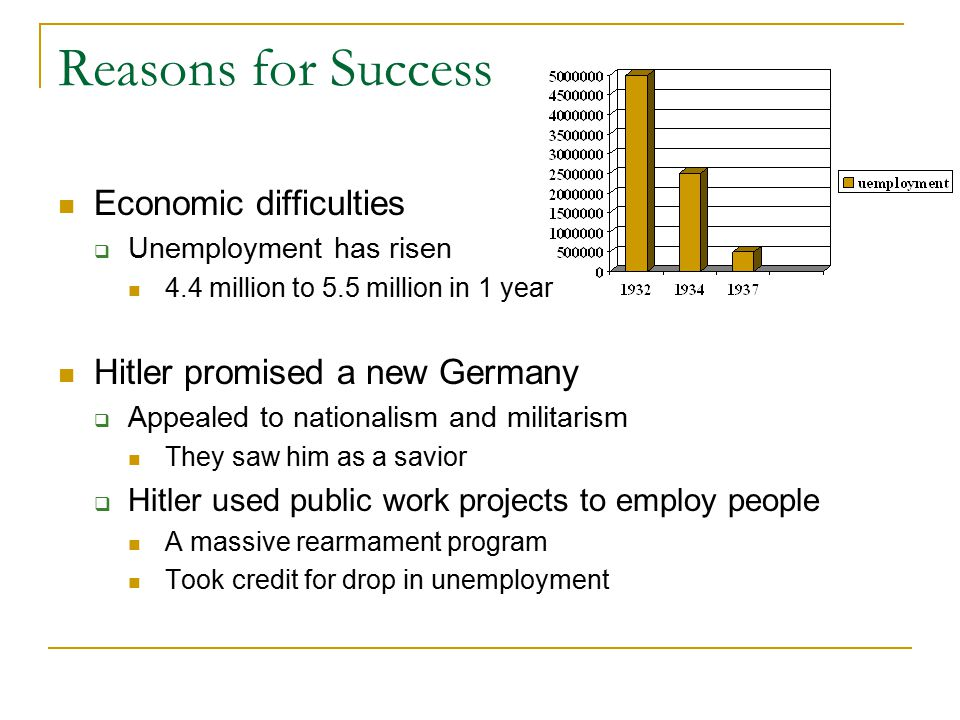 Reasons for Success Economic difficulties