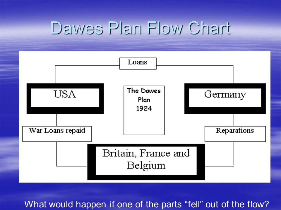 Dawes Plan Flow Chart What would happen if one of the parts fell out of the flow