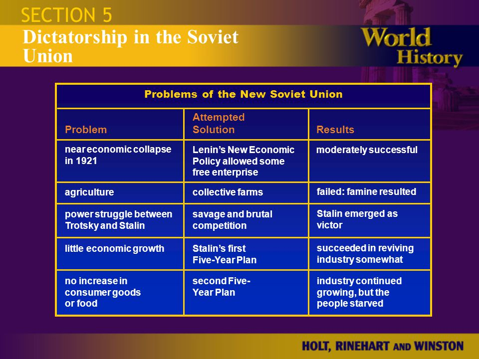 Problems of the New Soviet Union