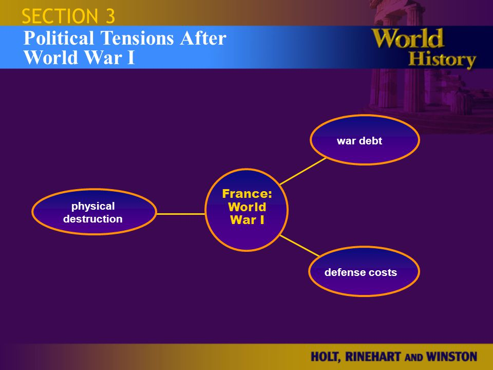 Political Tensions After World War I
