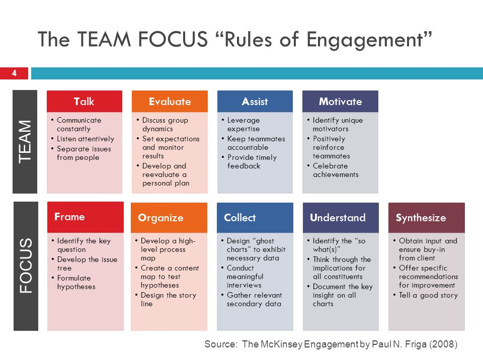 The TEAM FOCUS Rules of Engagement