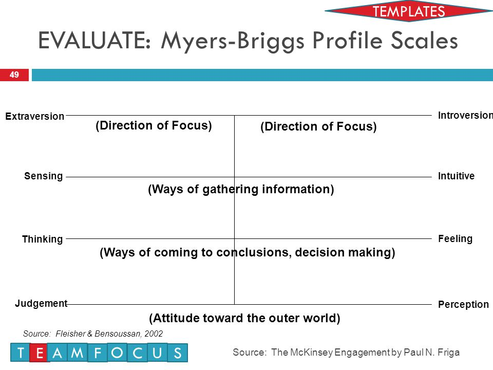 EVALUATE: Myers-Briggs Profile Scales