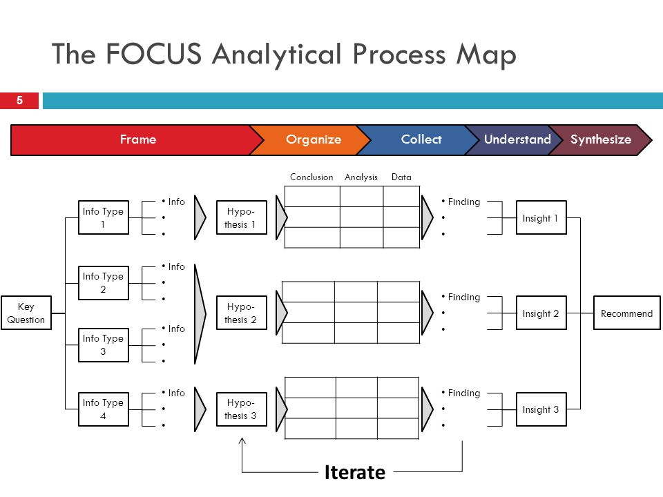 The FOCUS Analytical Process Map