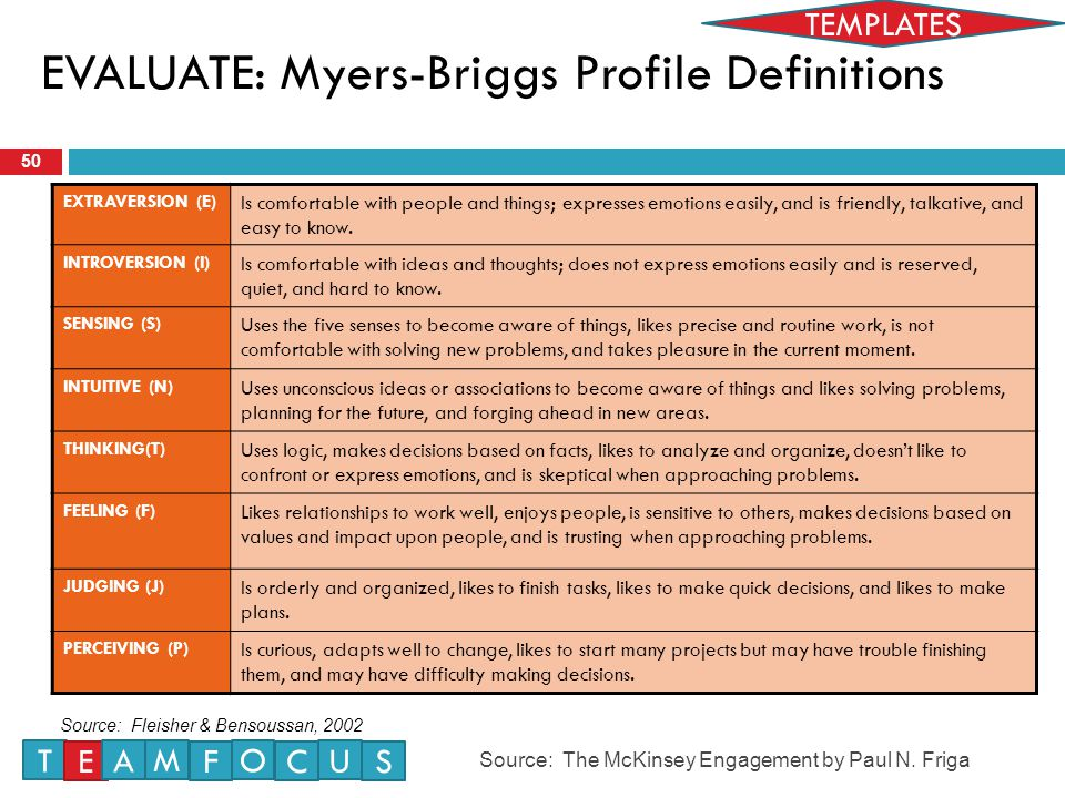 EVALUATE: Myers-Briggs Profile Definitions