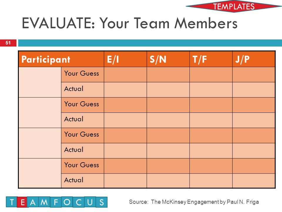 EVALUATE: Your Team Members