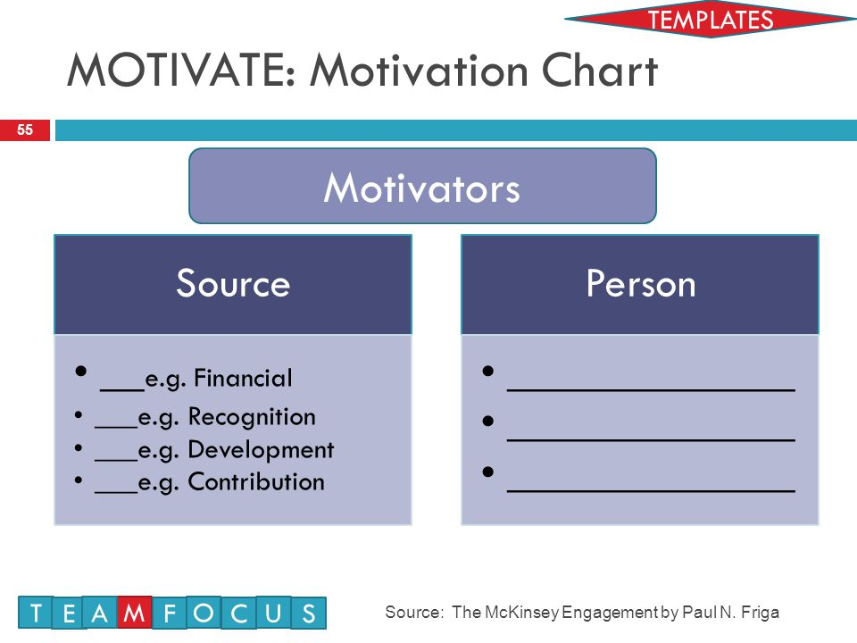 MOTIVATE: Motivation Chart