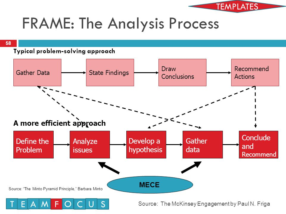 FRAME: The Analysis Process
