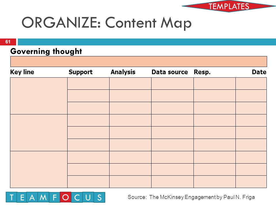 ORGANIZE: Content Map TEMPLATES Governing thought T E M A F O U C S