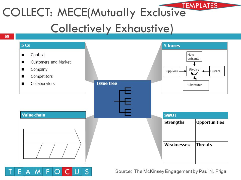 COLLECT: MECE(Mutually Exclusive Collectively Exhaustive)
